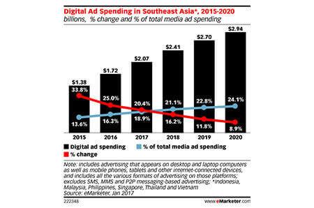 Singapore's ad spend to increase to $376.5 million..